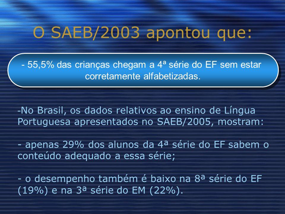 O SAEB/2003 apontou que: - 55,5% das crianças chegam a 4ª série do EF sem estar corretamente alfabetizadas.