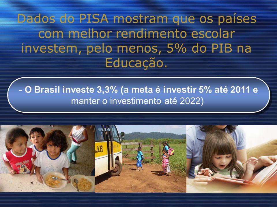 Dados do PISA mostram que os países com melhor rendimento escolar investem, pelo menos, 5% do PIB na Educação.