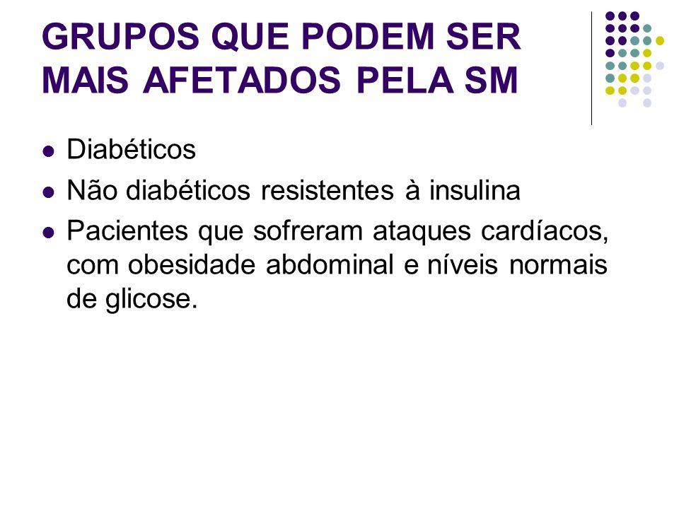 GRUPOS QUE PODEM SER MAIS AFETADOS PELA SM Diabéticos Não diabéticos resistentes à insulina Pacientes que sofreram ataques cardíacos, com obesidade abdominal e níveis normais de glicose.