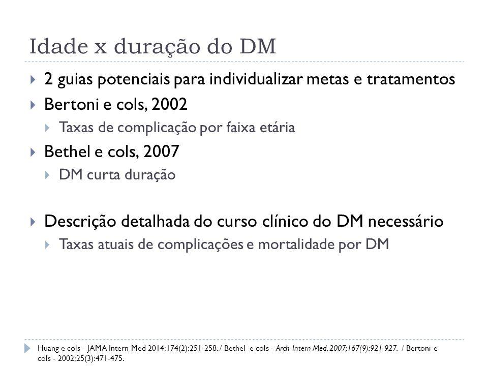 MÉTODOS  The Diabetes and Aging Study  Kaiser Foundation Research Institute  University of Chicago Individuos com DM2 ≥60 anos em 01/01/2004 Associação contínua ao Kaiser Dados clínicos disponíveis Critérios de inclusão Ausência de HbA1c no ano anterior a linha de base Ausência de data do diagnóstico de DM (estimar duração) Critérios de exclusão Huang e cols - JAMA Intern Med 2014;174(2):251-258