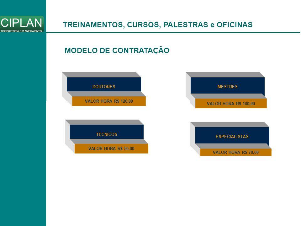 CIPLAN CONSULTORIA E PLANEJAMENTO DOUTORES VALOR HORA R$ 120,00 TREINAMENTOS, CURSOS, PALESTRAS e OFICINAS MODELO DE CONTRATAÇÃO MESTRES VALOR HORA R$ 100,00 ESPECIALISTAS VALOR HORA R$ 70,00 TÉCNICOS VALOR HORA R$ 50,00
