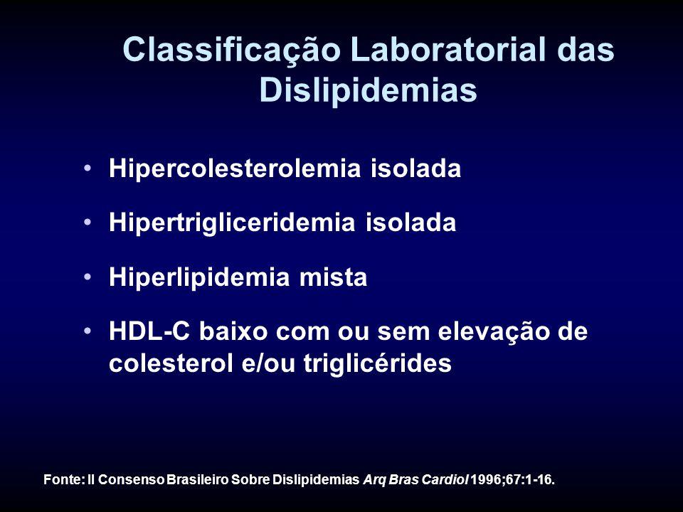 Classificação Laboratorial das Dislipidemias Hipercolesterolemia isolada Hipertrigliceridemia isolada Hiperlipidemia mista HDL-C baixo com ou sem elevação de colesterol e/ou triglicérides Fonte: II Consenso Brasileiro Sobre Dislipidemias Arq Bras Cardiol 1996;67:1-16.