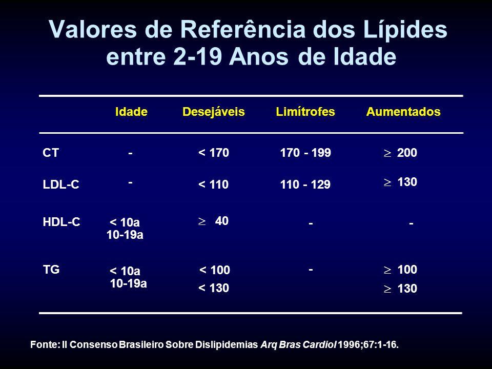 Valores de Referência dos Lípides entre 2-19 Anos de Idade Fonte: II Consenso Brasileiro Sobre Dislipidemias Arq Bras Cardiol 1996;67:1-16.