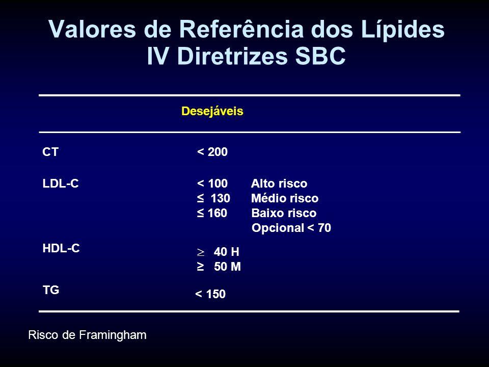 Valores de Referência dos Lípides IV Diretrizes SBC Desejáveis CT< 200 LDL-C< 100 Alto risco ≤ 130 Médio risco ≤ 160 Baixo risco Opcional < 70 HDL-C TG < 150  40 H ≥ 50 M Risco de Framingham