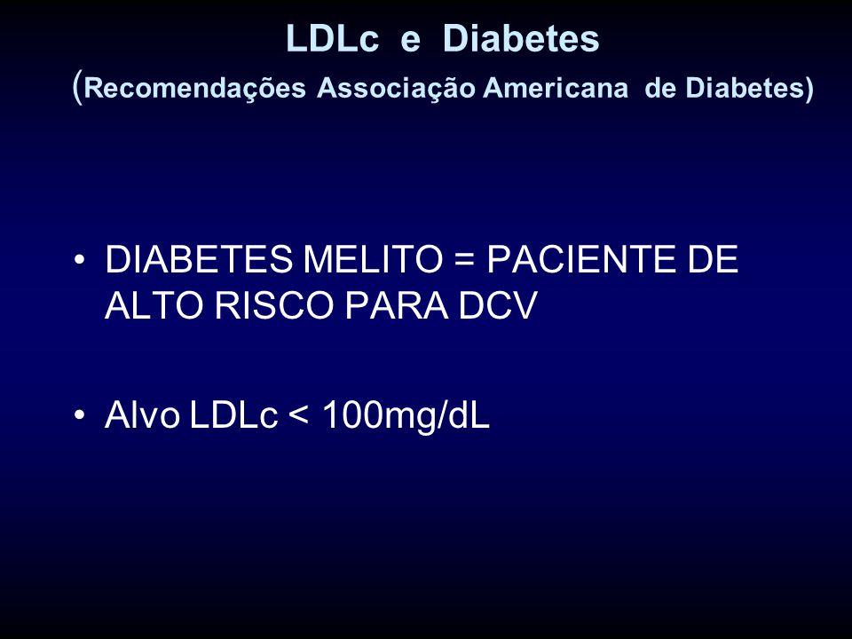 LDLc e Diabetes ( Recomendações Associação Americana de Diabetes) DIABETES MELITO = PACIENTE DE ALTO RISCO PARA DCV Alvo LDLc < 100mg/dL