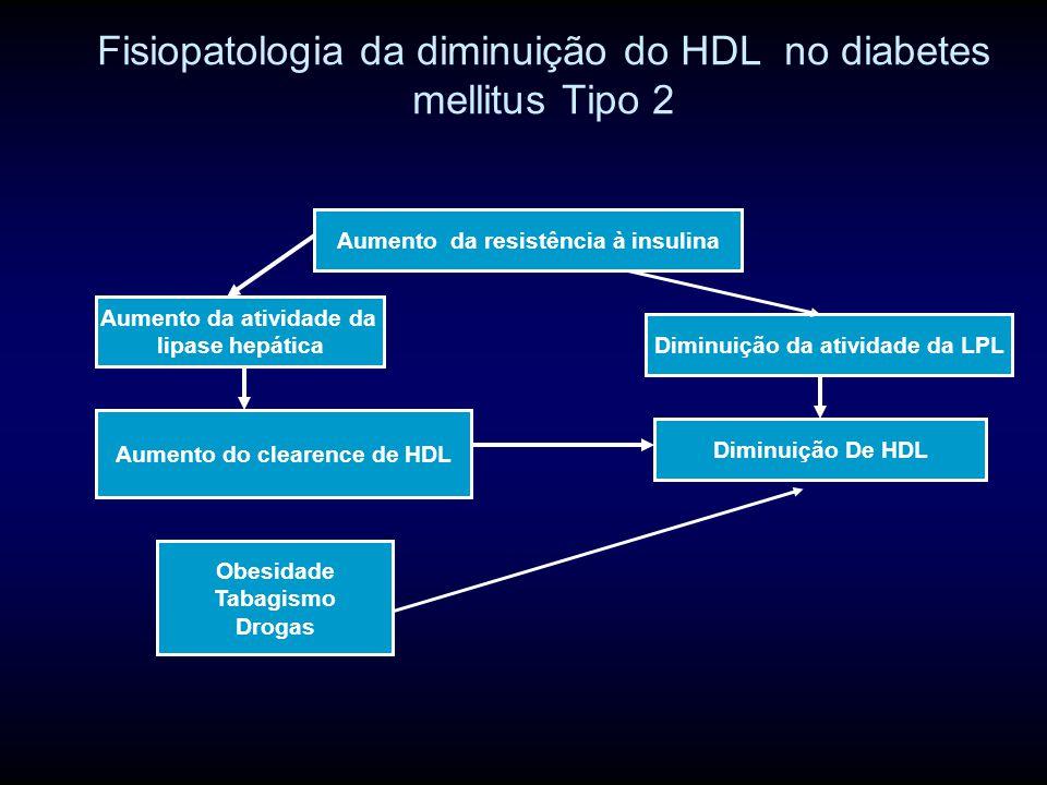 Fisiopatologia da diminuição do HDL no diabetes mellitus Tipo 2 Aumento da resistência à insulina Diminuição da atividade da LPL Aumento da atividade da lipase hepática Aumento do clearence de HDL Obesidade Tabagismo Drogas Diminuição De HDL