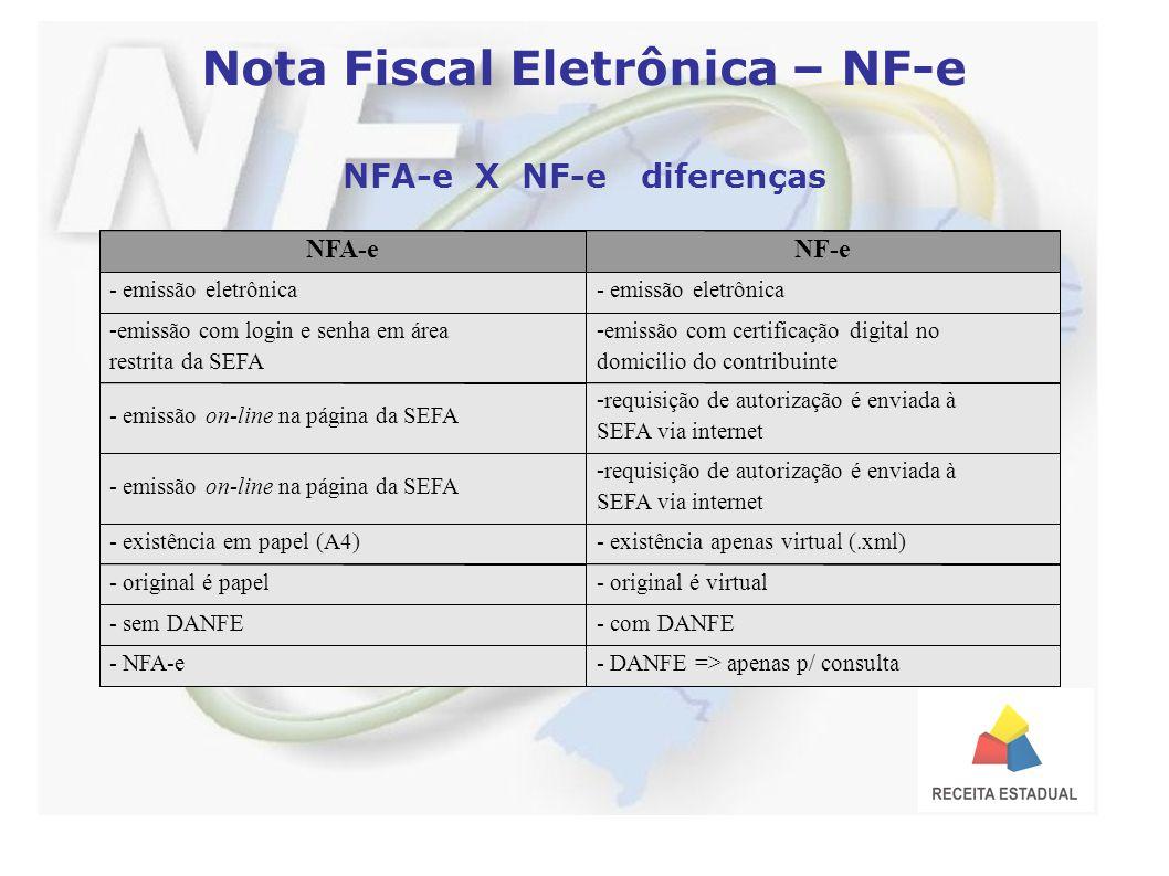 Nota Fiscal Eletrônica – NF-e NFA-e X NF-e diferenças NFA-eNF-e - emissão eletrônica - emissão com login e senha em área restrita da SEFA - emissão com certificação digital no domicilio do contribuinte - emissão on-line na página da SEFA - requisição de autorização é enviada à SEFA via internet - emissão on-line na página da SEFA - requisição de autorização é enviada à SEFA via internet - existência em papel (A4)- existência apenas virtual (.xml) - original é papel- original é virtual - sem DANFE- com DANFE - NFA-e- DANFE => apenas p/ consulta