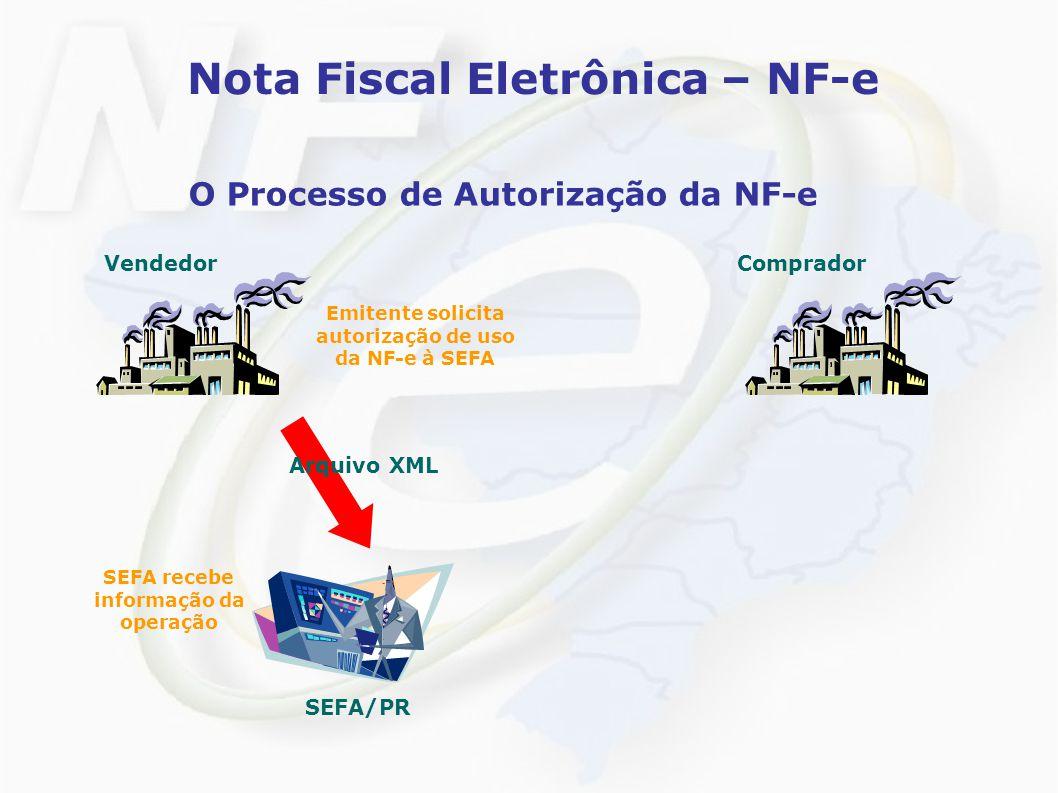 Nota Fiscal Eletrônica – NF-e O Processo de Autorização da NF-e VendedorComprador Emitente solicita autorização de uso da NF-e à SEFA SEFA recebe informação da operação Arquivo XML SEFA/PR
