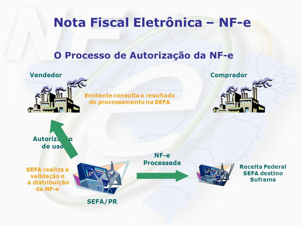 Nota Fiscal Eletrônica – NF-e O Processo de Autorização da NF-e VendedorComprador Autorização de uso SEFA realiza a validação e a distribuição da NF-e SEFA/PR NF-e Processada Receita Federal SEFA destino Suframa Emitente consulta o resultado do processamento na SEFA