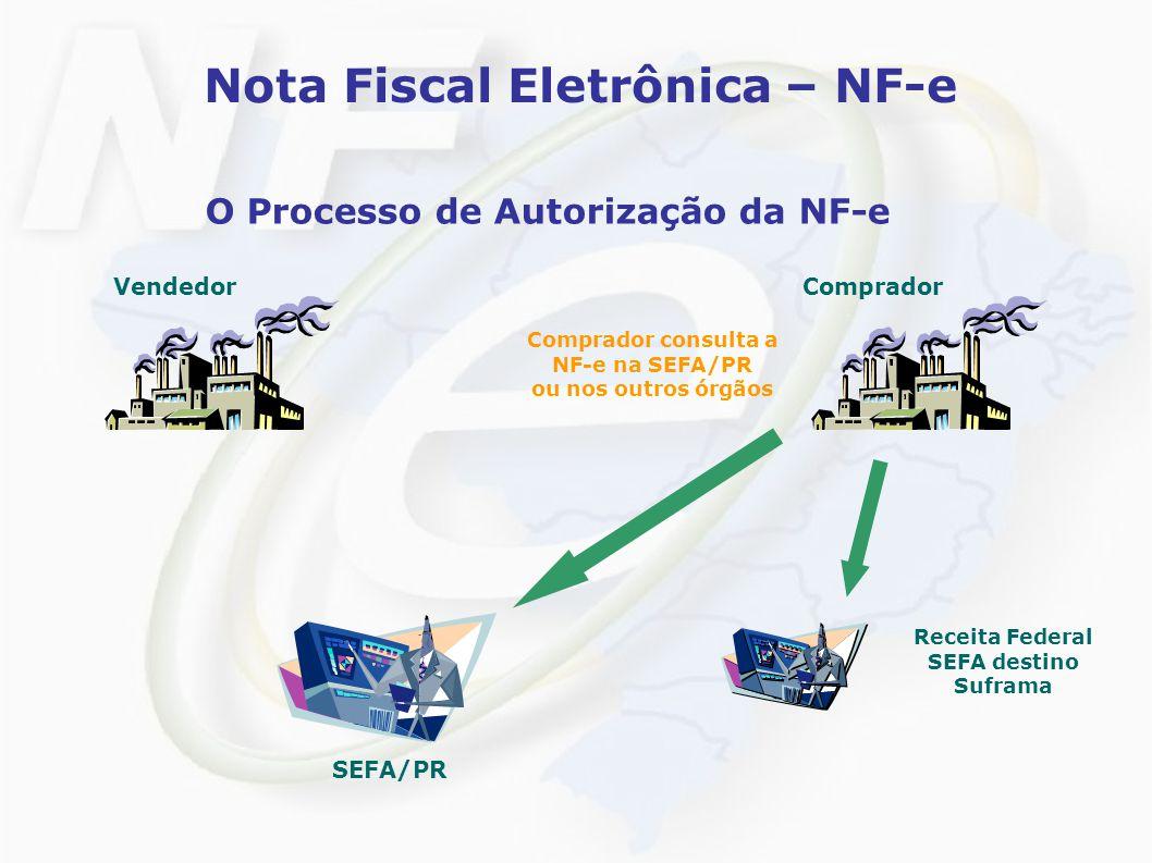 Nota Fiscal Eletrônica – NF-e O Processo de Autorização da NF-e VendedorComprador SEFA/PR Receita Federal SEFA destino Suframa Comprador consulta a NF-e na SEFA/PR ou nos outros órgãos