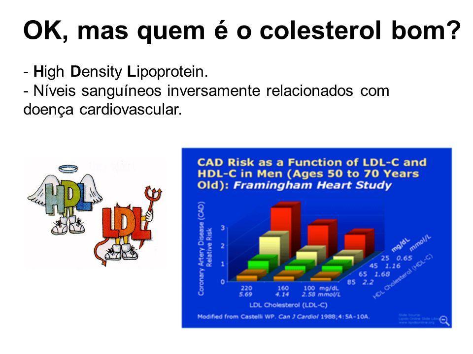 - High Density Lipoprotein.