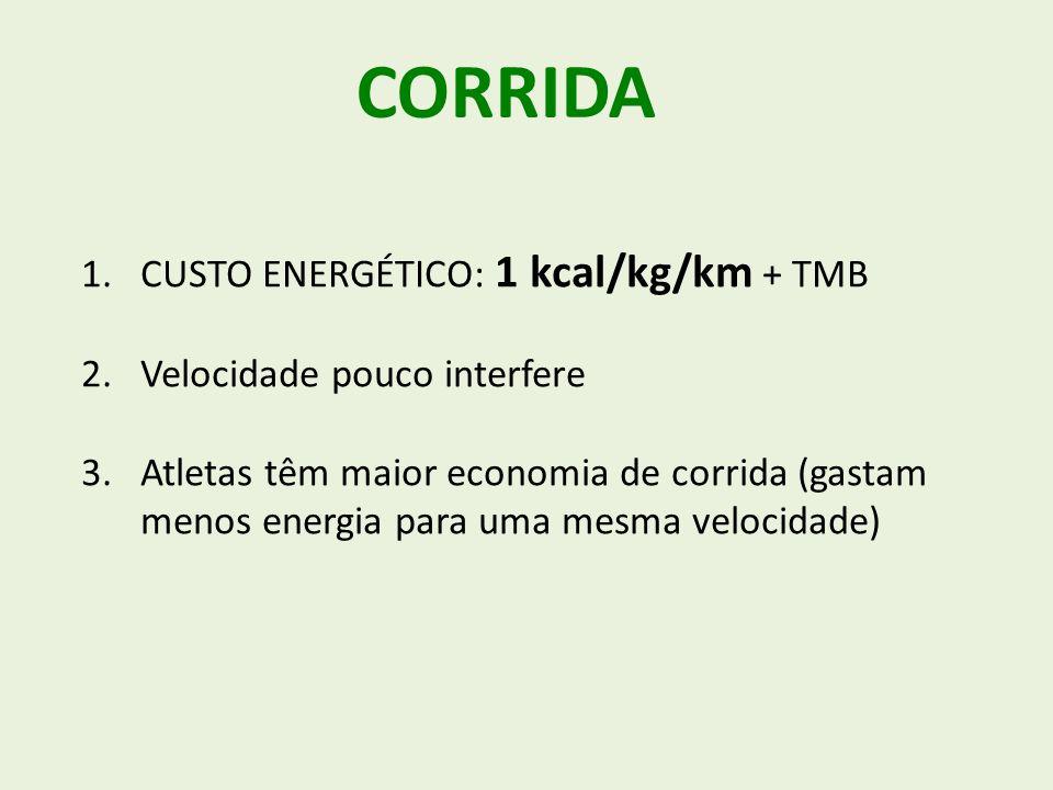CORRIDA 1.CUSTO ENERGÉTICO: 1 kcal/kg/km + TMB 2.Velocidade pouco interfere 3.Atletas têm maior economia de corrida (gastam menos energia para uma mesma velocidade)
