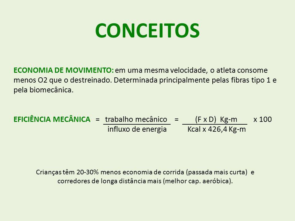 CONCEITOS ECONOMIA DE MOVIMENTO: em uma mesma velocidade, o atleta consome menos O2 que o destreinado.