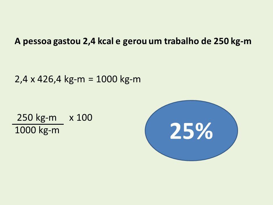 A pessoa gastou 2,4 kcal e gerou um trabalho de 250 kg-m 2,4 x 426,4 kg-m = 1000 kg-m 250 kg-m x 100 1000 kg-m 25%