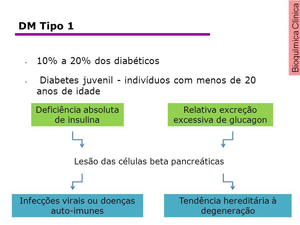 10% a 20% dos diabéticos Diabetes juvenil - indivíduos com menos de 20 anos de idade Deficiência absoluta de insulina Relativa excreção excessiva de g