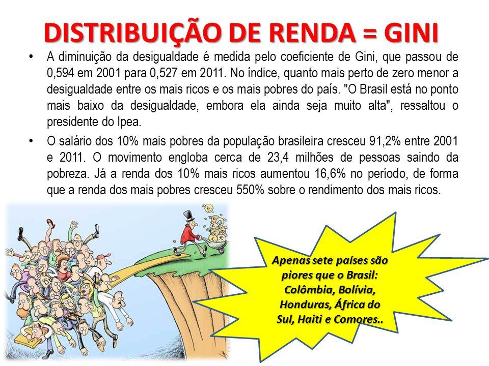 DISTRIBUIÇÃO DE RENDA = GINI A diminuição da desigualdade é medida pelo coeficiente de Gini, que passou de 0,594 em 2001 para 0,527 em 2011.