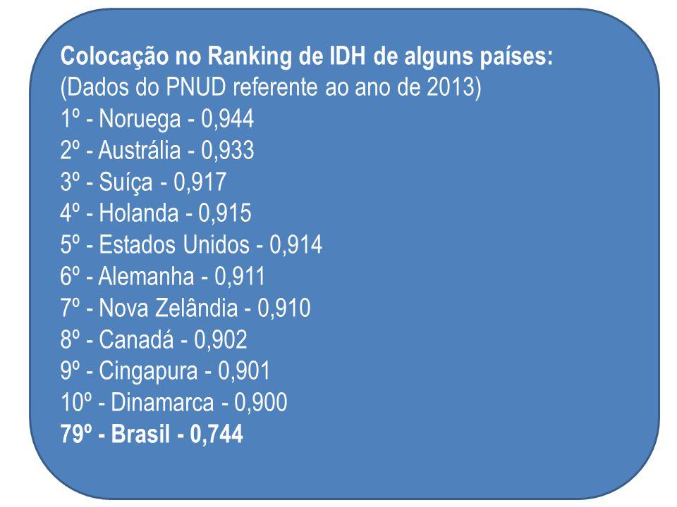 Colocação no Ranking de IDH de alguns países: (Dados do PNUD referente ao ano de 2013) 1º - Noruega - 0,944 2º - Austrália - 0,933 3º - Suíça - 0,917 4º - Holanda - 0,915 5º - Estados Unidos - 0,914 6º - Alemanha - 0,911 7º - Nova Zelândia - 0,910 8º - Canadá - 0,902 9º - Cingapura - 0,901 10º - Dinamarca - 0,900 79º - Brasil - 0,744