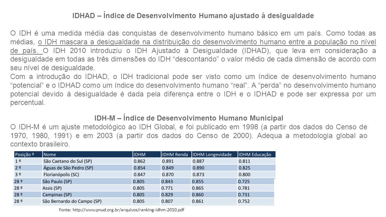 IDHAD – Índice de Desenvolvimento Humano ajustado à desigualdade O IDH é uma medida média das conquistas de desenvolvimento humano básico em um país.