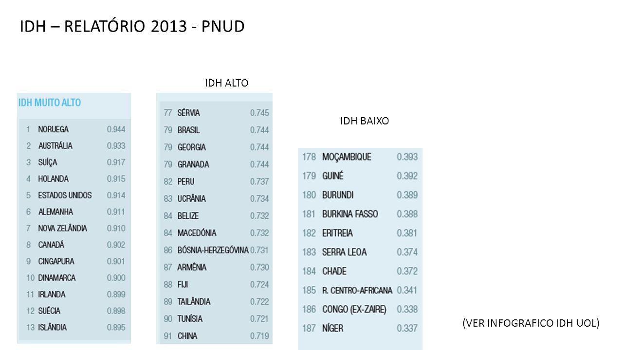 IDH – RELATÓRIO 2013 - PNUD IDH ALTO IDH BAIXO (VER INFOGRAFICO IDH UOL)