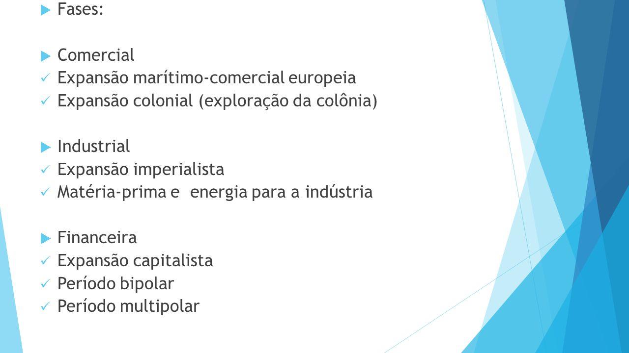  Fases:  Comercial Expansão marítimo-comercial europeia Expansão colonial (exploração da colônia)  Industrial Expansão imperialista Matéria-prima e energia para a indústria  Financeira Expansão capitalista Período bipolar Período multipolar
