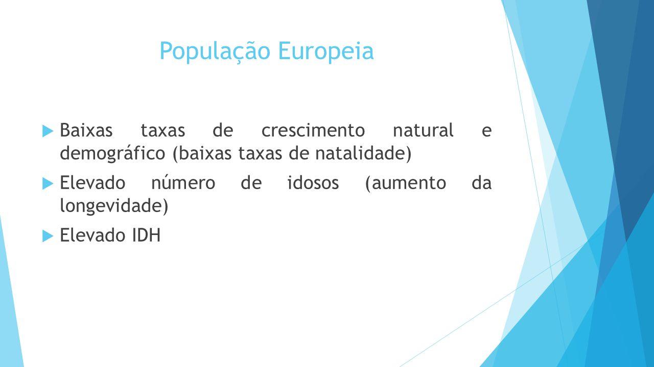 População Europeia  Baixas taxas de crescimento natural e demográfico (baixas taxas de natalidade)  Elevado número de idosos (aumento da longevidade)  Elevado IDH
