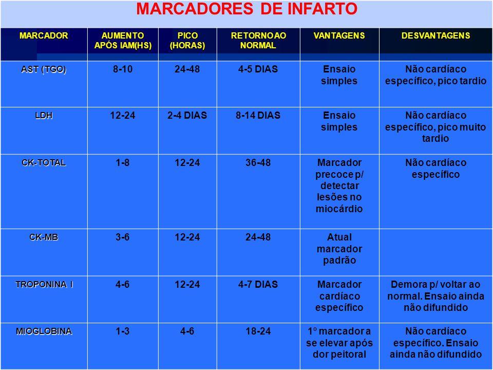 MARCADORES DE INFARTO MARCADOR AUMENTO APÓS IAM(HS) PICO (HORAS) RETORNO AO NORMAL VANTAGENSDESVANTAGENS AST (TGO) 8-1024-484-5 DIASEnsaio simples Não cardíaco específico, pico tardio LDH 12-242-4 DIAS8-14 DIASEnsaio simples Não cardíaco específico, pico muito tardio CK-TOTAL 1-812-2436-48Marcador precoce p/ detectar lesões no miocárdio Não cardíaco específico CK-MB 3-612-2424-48Atual marcador padrão TROPONINA I 4-612-244-7 DIASMarcador cardíaco específico Demora p/ voltar ao normal.