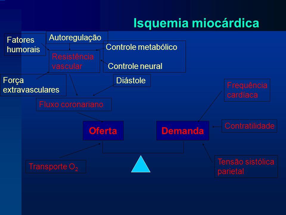 Isquemia miocárdica OfertaDemanda Frequência cardíaca Contratilidade Tensão sistólica parietal Transporte O 2 Fluxo coronariano Resistência vascular Diástole Controle metabólico Controle neural Autoregulação Força extravasculares Fatores humorais
