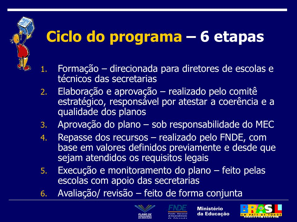 Ciclo do programa – 6 etapas 1.