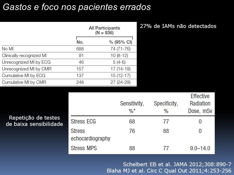 Gastos e foco nos pacientes errados Schelbert EB et al.