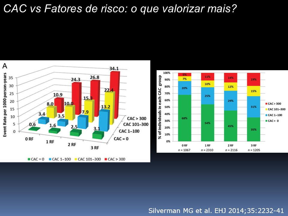 Custo-efetividade Brasil Impacto estimado de 84 exames de CT / 100.000 habitantes / ano (21 exames / 100.000 usuarios / ano) Provável superestimativa: Campinas – 2 milhões Esperados 1680 exames Potencial economia: 1.5 milhões de pacientes com risco intermediario e CAC = 0 R$2667 x 1.5 mi = R$3,5 bi ou R$875 mi / ano