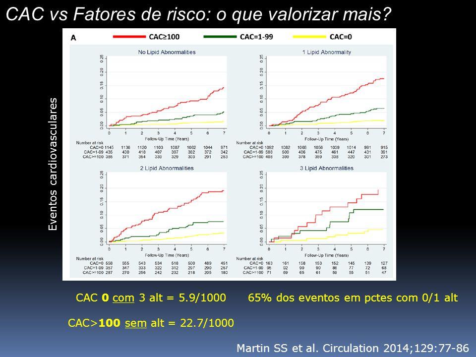 CAC vs Fatores de risco: o que valorizar mais. Martin SS et al.