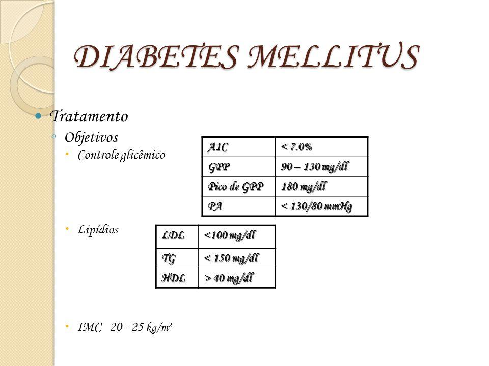 DIABETES MELLITUS Tratamento ◦ Objetivos  Controle glicêmico  Lipídios  IMC 20 - 25 kg/m 2 A1C < 7.0% GPP 90 – 130 mg/dl Pico de GPP 180 mg/dl PA <