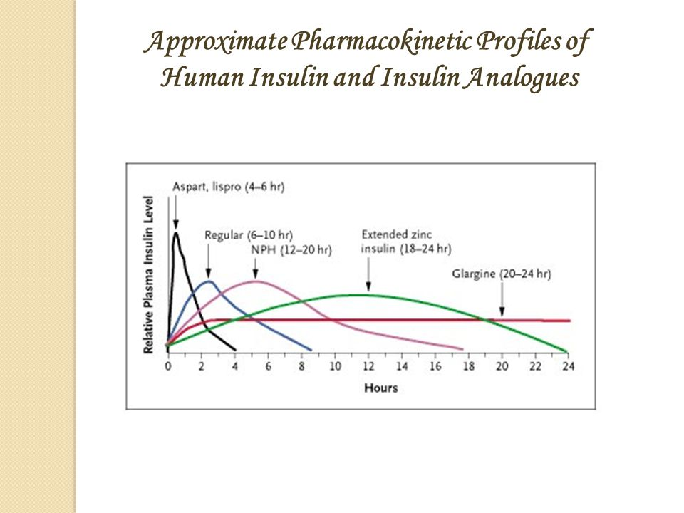 Approximate Pharmacokinetic Profiles of Human Insulin and Insulin Analogues Hirsch I. N Engl J Med 2005;352:174-183