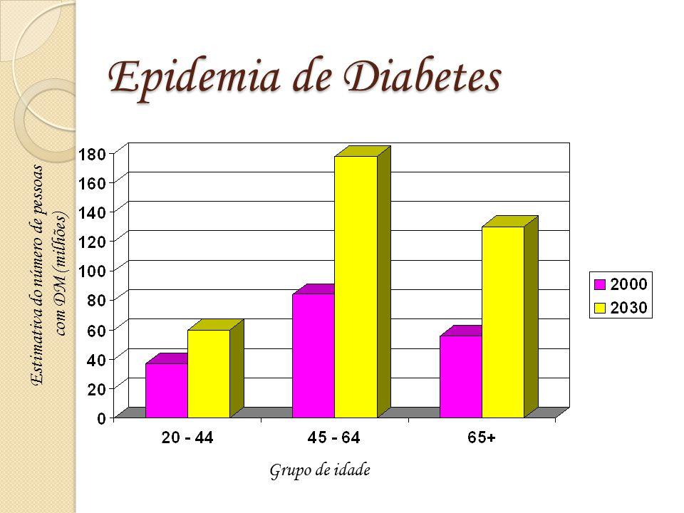 Epidemia de Diabetes Grupo de idade Estimativa do número de pessoas com DM (milhões) Wild S et al. Diabetes Care 2004;27:1047-1053