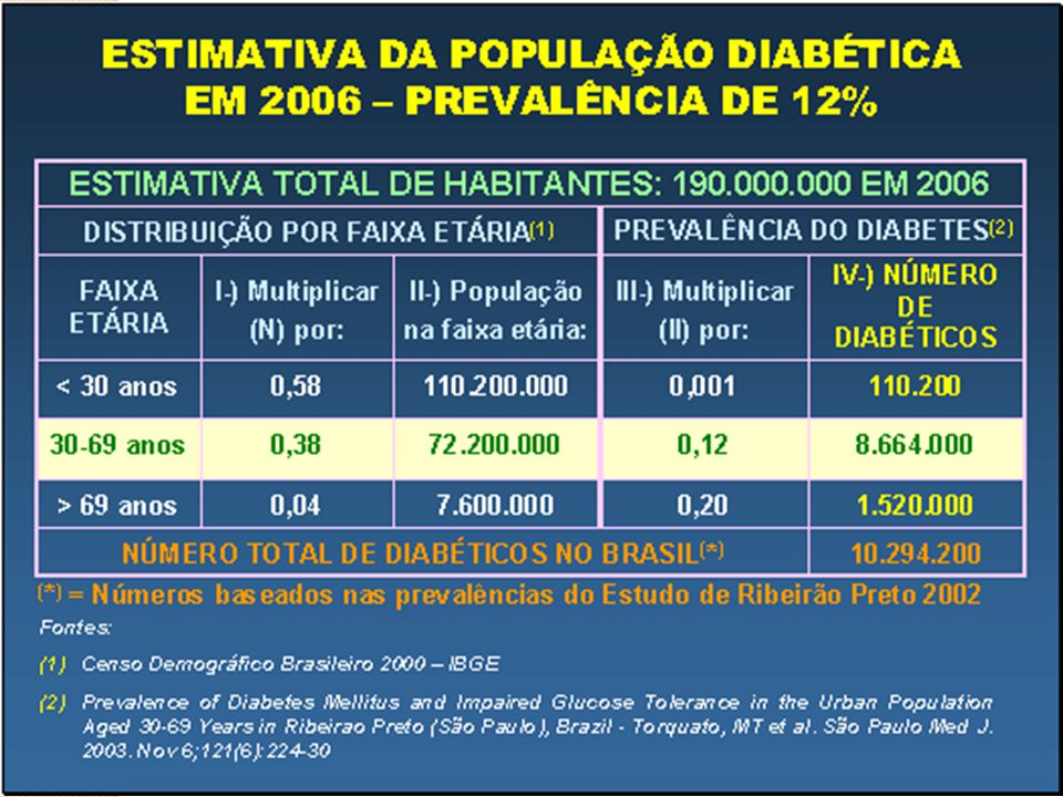 Epidemia de Diabetes 1700 casos diagnosticados por dia; 1000 mortes por dia; 150 amputações por dia; 80 pacientes iniciam diálise por dia; 70 diabéticos ficam cegos por dia.