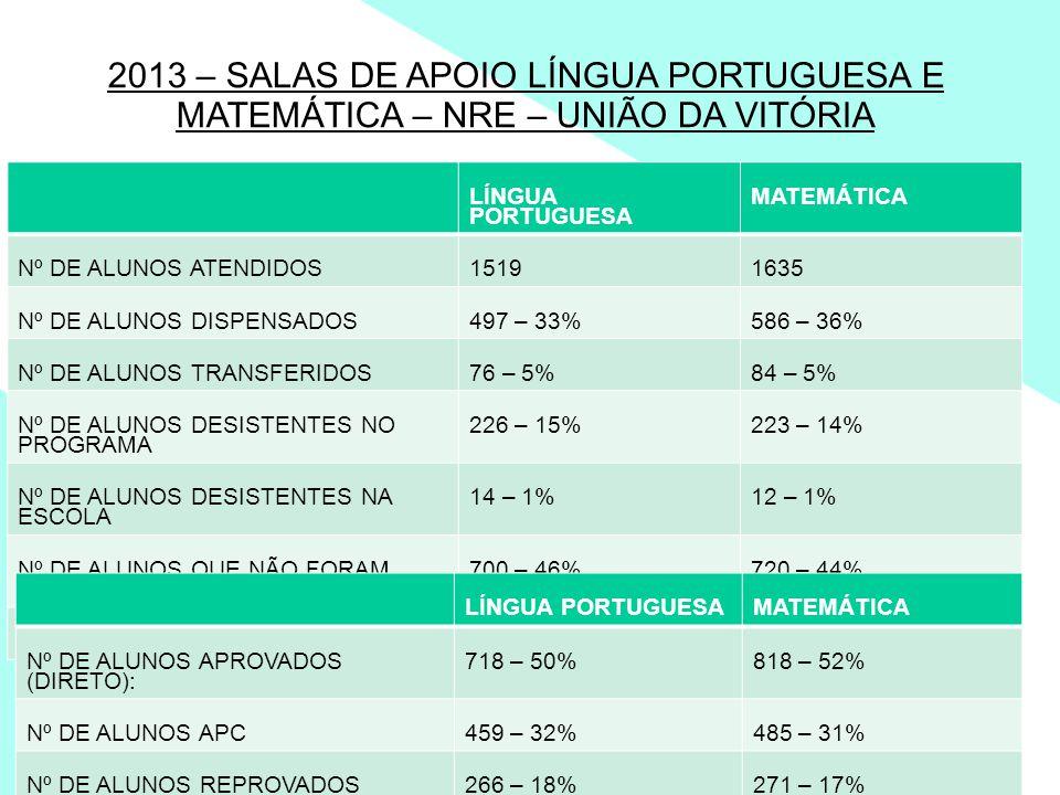 2013 – SALAS DE APOIO LÍNGUA PORTUGUESA E MATEMÁTICA – NRE – UNIÃO DA VITÓRIA LÍNGUA PORTUGUESA MATEMÁTICA Nº DE ALUNOS ATENDIDOS15191635 Nº DE ALUNOS DISPENSADOS497 – 33%586 – 36% Nº DE ALUNOS TRANSFERIDOS76 – 5%84 – 5% Nº DE ALUNOS DESISTENTES NO PROGRAMA 226 – 15%223 – 14% Nº DE ALUNOS DESISTENTES NA ESCOLA 14 – 1%12 – 1% Nº DE ALUNOS QUE NÃO FORAM DISPENSADOS 700 – 46%720 – 44% Nº DE ALUNOS REMANEJADOS06 – MENOS DE 1%10 - MENOS DE 1% LÍNGUA PORTUGUESAMATEMÁTICA Nº DE ALUNOS APROVADOS (DIRETO): 718 – 50%818 – 52% Nº DE ALUNOS APC459 – 32%485 – 31% Nº DE ALUNOS REPROVADOS266 – 18%271 – 17%