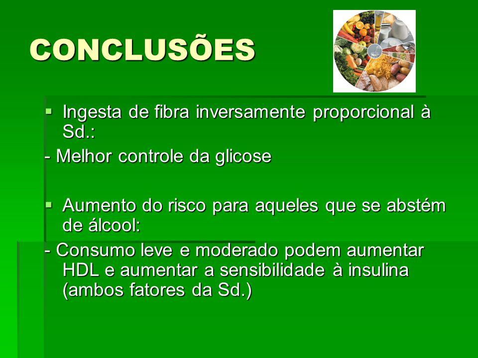 CONCLUSÕES  Ingesta de fibra inversamente proporcional à Sd.: - Melhor controle da glicose  Aumento do risco para aqueles que se abstém de álcool: -