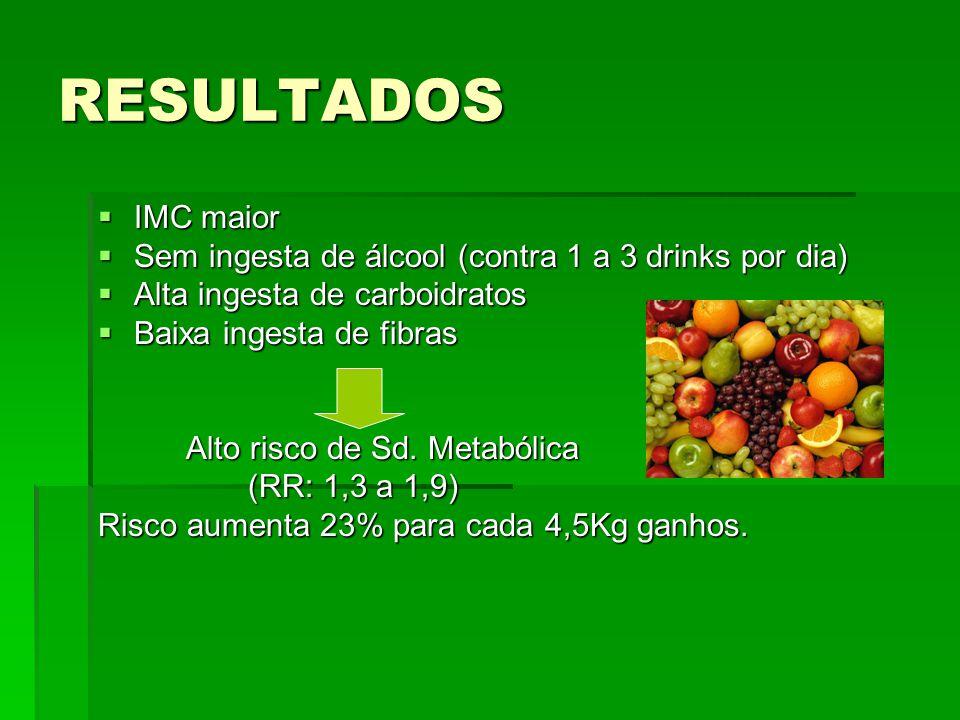 RESULTADOS  IMC maior  Sem ingesta de álcool (contra 1 a 3 drinks por dia)  Alta ingesta de carboidratos  Baixa ingesta de fibras Alto risco de Sd