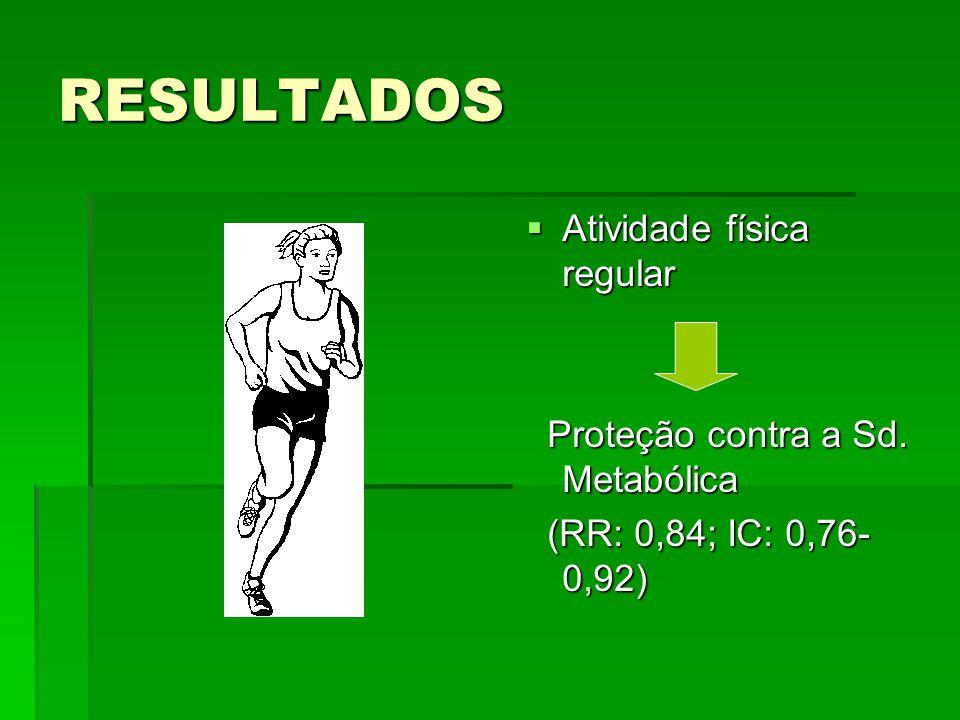 RESULTADOS  Atividade física regular Proteção contra a Sd. Metabólica Proteção contra a Sd. Metabólica (RR: 0,84; IC: 0,76- 0,92) (RR: 0,84; IC: 0,76