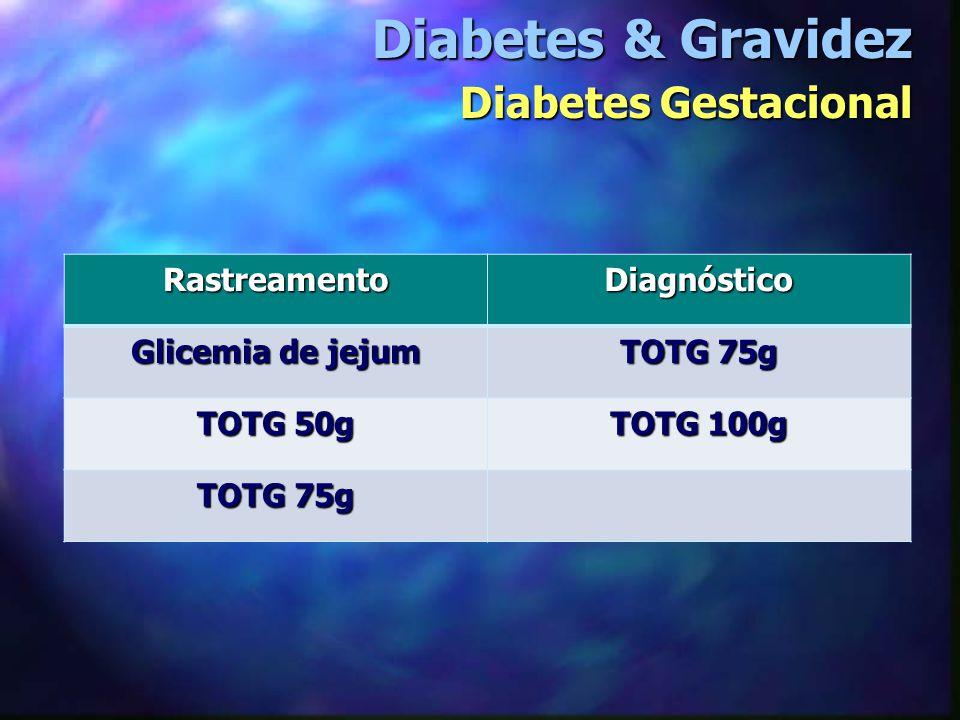 Diabetes & Gravidez Diabetes Gestacional RastreamentoDiagnóstico Glicemia de jejum TOTG 75g TOTG 50g TOTG 100g TOTG 75g