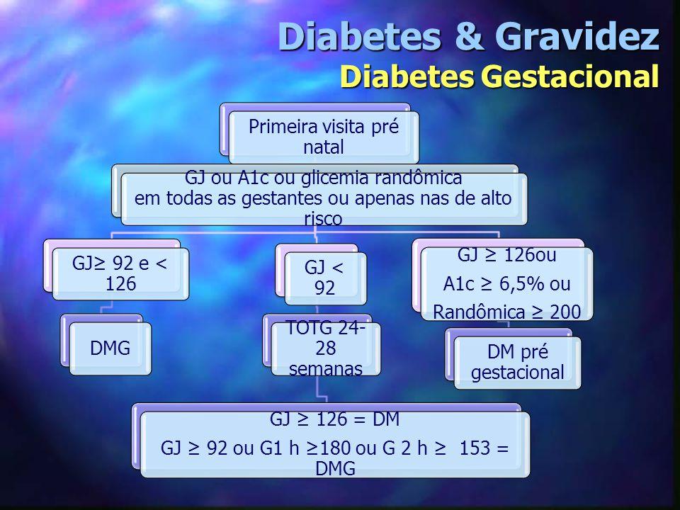 Diabetes & Gravidez Diabetes Gestacional Primeira visita pré natal GJ ou A1c ou glicemia randômica em todas as gestantes ou apenas nas de alto risco G