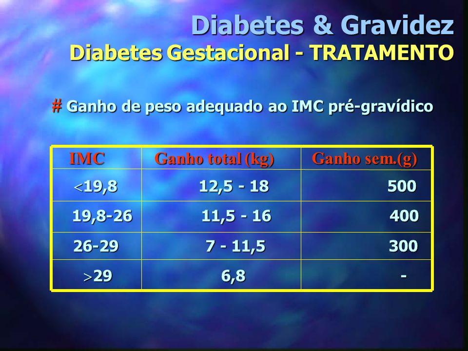 # Ganho de peso adequado ao IMC pré-gravídico # Ganho de peso adequado ao IMC pré-gravídico IMC Ganho total (kg) Ganho sem.(g)  19,8 12,5 - 18 500 19