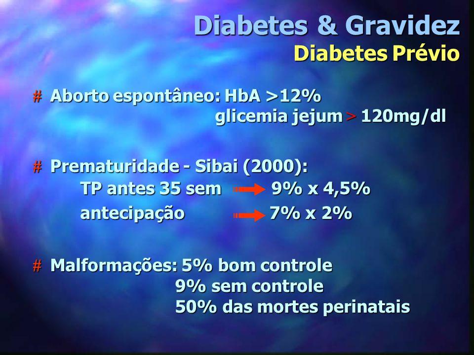 # Aborto espontâneo: HbA >12% glicemia jejum > 120mg/dl glicemia jejum > 120mg/dl # Malformações: 5% bom controle 9% sem controle 50% das mortes perin