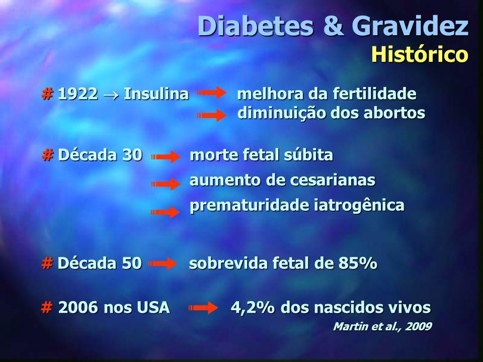 Diabetes & Gravidez Classificação ClasseDiagnóstico Glicemia de jejum Pós-prandial (2h) Tratamento A1A1A1A1Gestação < 105mg/dL < 120mg/dL Dieta A2A2A2A2Gestação > 105mg/dL > 120mg/dL Insulina Classe Idade no diag.