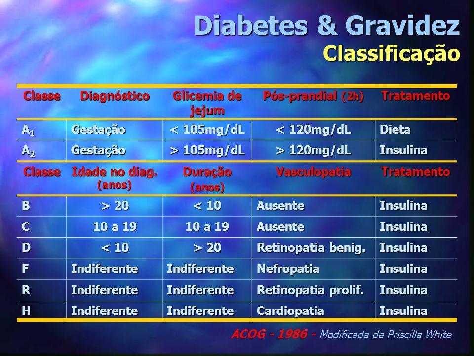 Diabetes & Gravidez Classificação ClasseDiagnóstico Glicemia de jejum Pós-prandial (2h) Tratamento A1A1A1A1Gestação < 105mg/dL < 120mg/dL Dieta A2A2A2