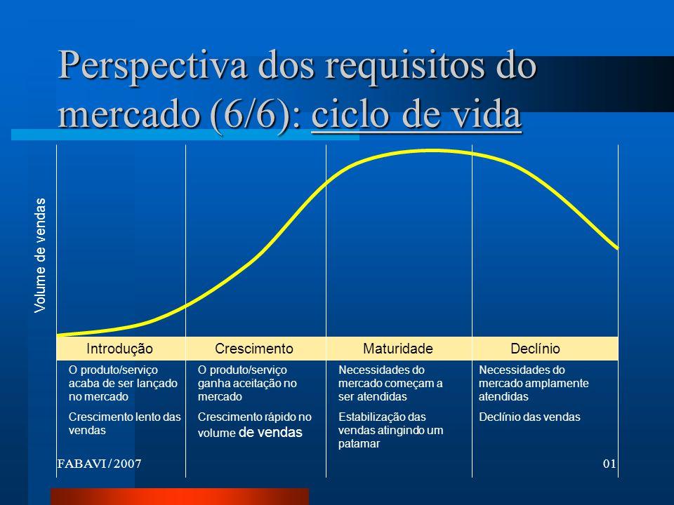 FABAVI / 200701 O produto/serviço acaba de ser lançado no mercado Crescimento lento das vendas Introdução Crescimento Maturidade Declínio O produto/serviço ganha aceitação no mercado Crescimento rápido no volume de vendas Necessidades do mercado começam a ser atendidas Estabilização das vendas atingindo um patamar Necessidades do mercado amplamente atendidas Declínio das vendas Volume de vendas Perspectiva dos requisitos do mercado (6/6): ciclo de vida