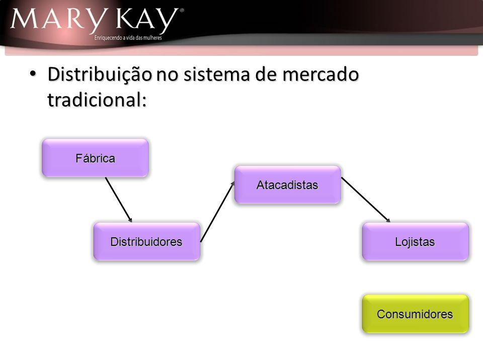 Distribuição no sistema de mercado Multi- Nível: Distribuição no sistema de mercado Multi- Nível: Empresa Distribuidores Vendedores Consumidores