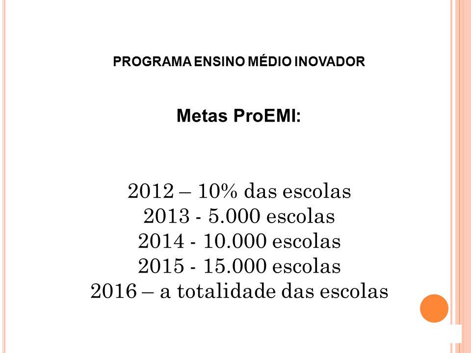PROGRAMA ENSINO MÉDIO INOVADOR Metas ProEMI: 2012 – 10% das escolas 2013 - 5.000 escolas 2014 - 10.000 escolas 2015 - 15.000 escolas 2016 – a totalida