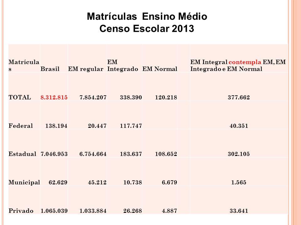 Matrícula sBrasilEM regular EM IntegradoEM Normal EM Integral contempla EM, EM Integrado e EM Normal TOTAL8.312.8157.854.207338.390120.218 377.662 Fed