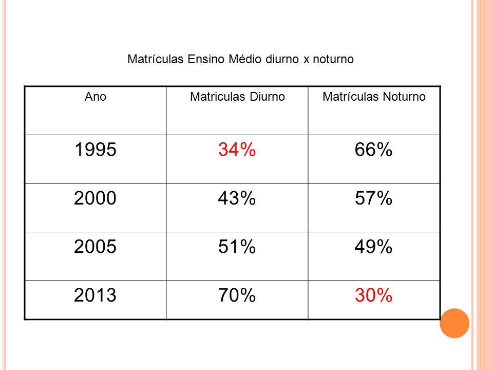 AnoMatriculas DiurnoMatrículas Noturno 199534%66% 200043%57% 200551%49% 201370%30% Matrículas Ensino Médio diurno x noturno